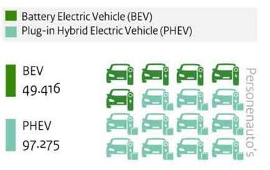 elektrische_auto's